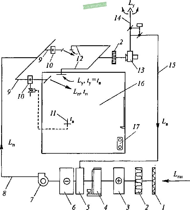 системой отопления здания